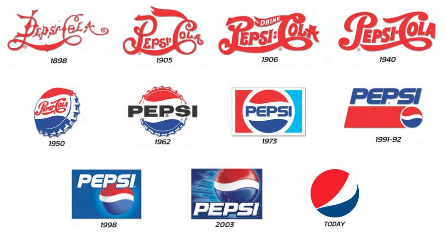 Mudanças do logo da Pepsi desde 1898.
