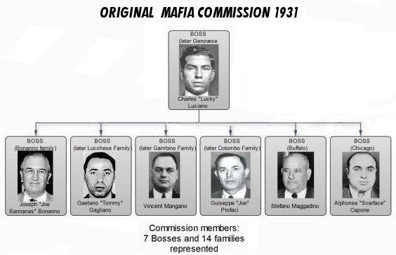 Esta era a hierarquia da Máfia americana no começo da década de 1930